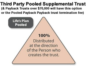 Third Party Pooled Supllemental Trust