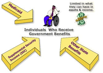 Individuals Who Receive Government Benefits