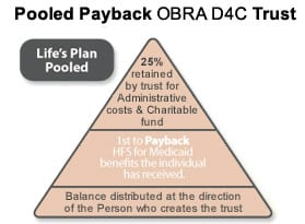 Polled Payback OBRA D4C Trust